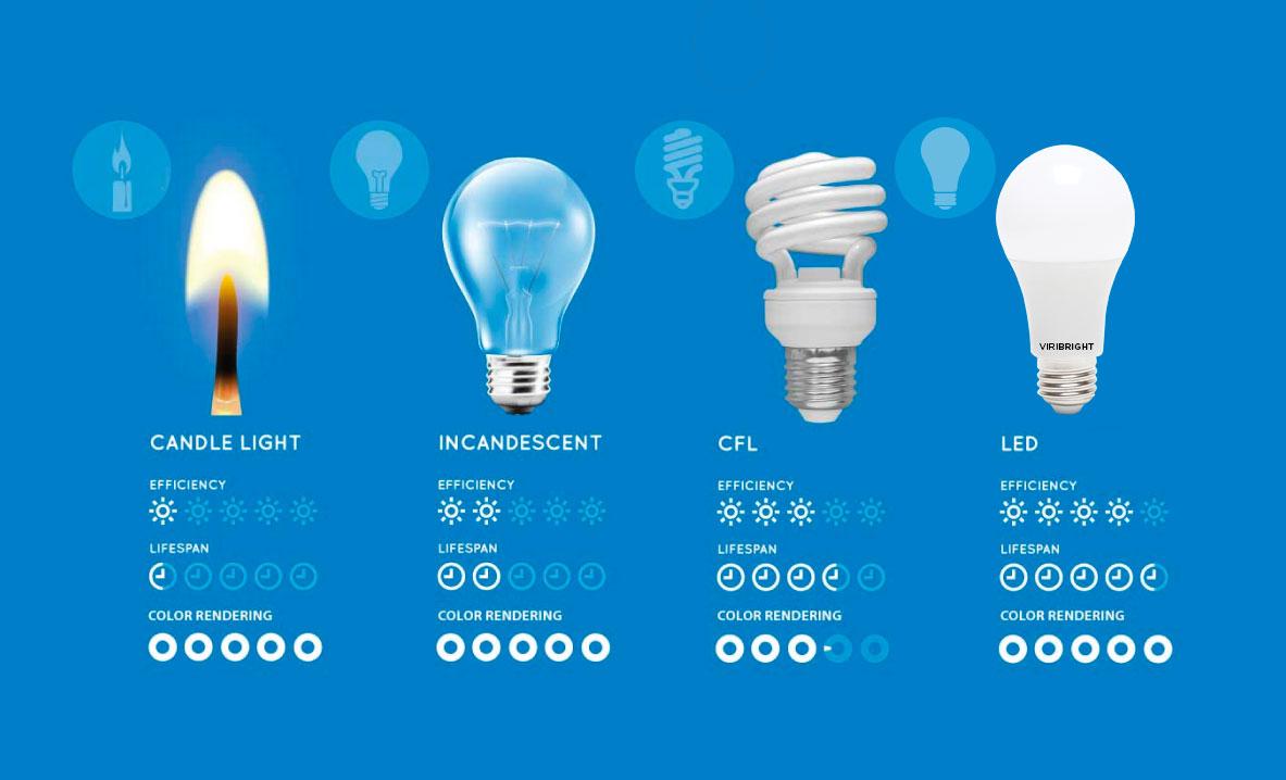 energy efficient lamps